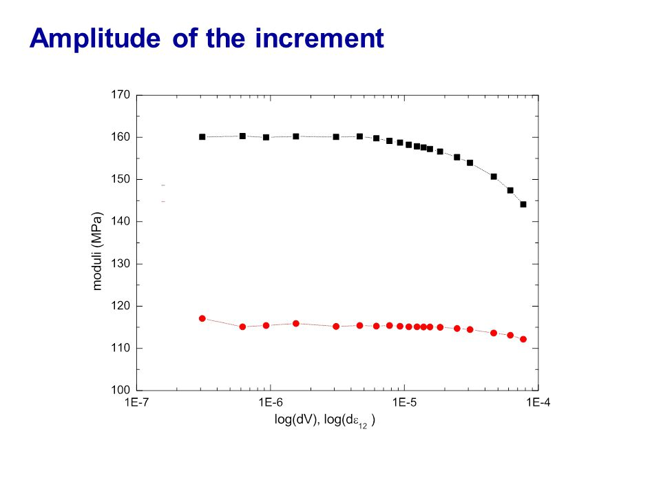 Amplitude of the increment