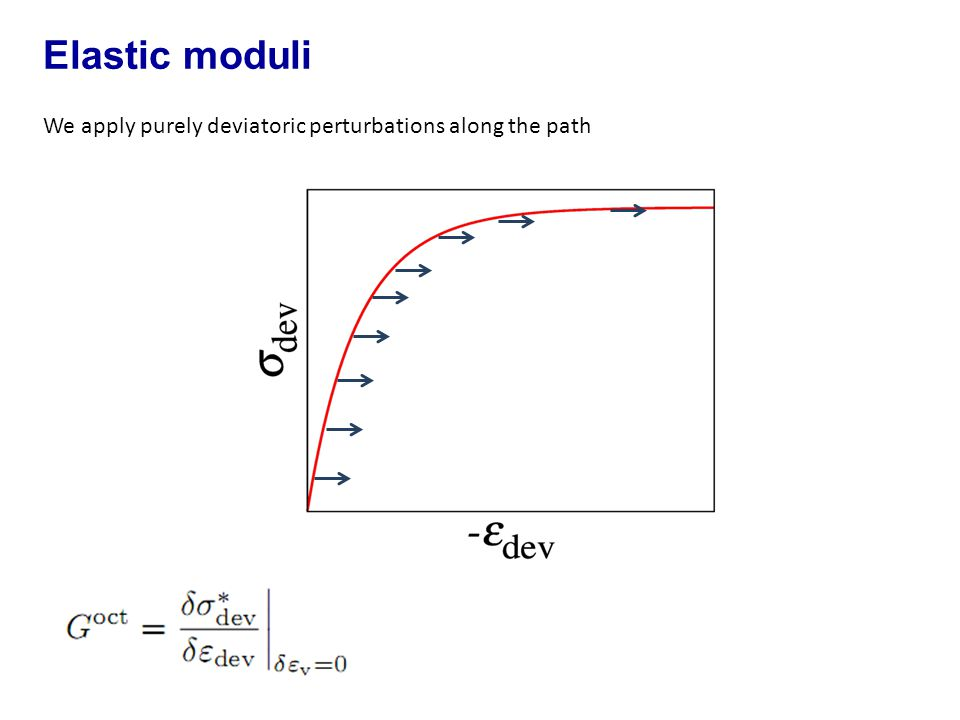 We apply purely deviatoric perturbations along the path Elastic moduli
