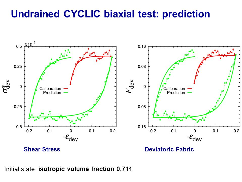 Undrained CYCLIC biaxial test: prediction Initial state: isotropic volume fraction 0.711 Shear Stress Deviatoric Fabric