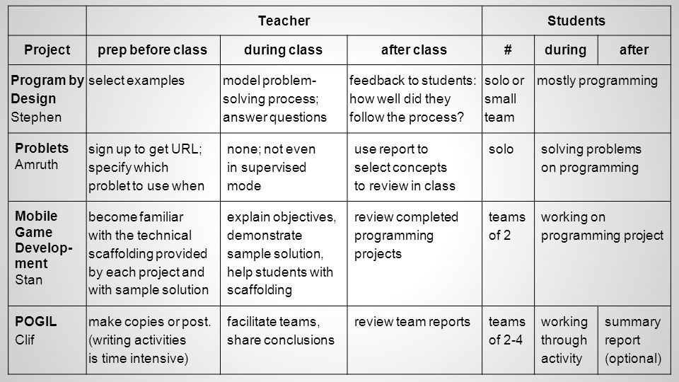 TeacherStudents Projectprep before classduring classafter class#duringafter Program by Design Stephen select examples model problem- solving process; answer questions feedback to students: how well did they follow the process.