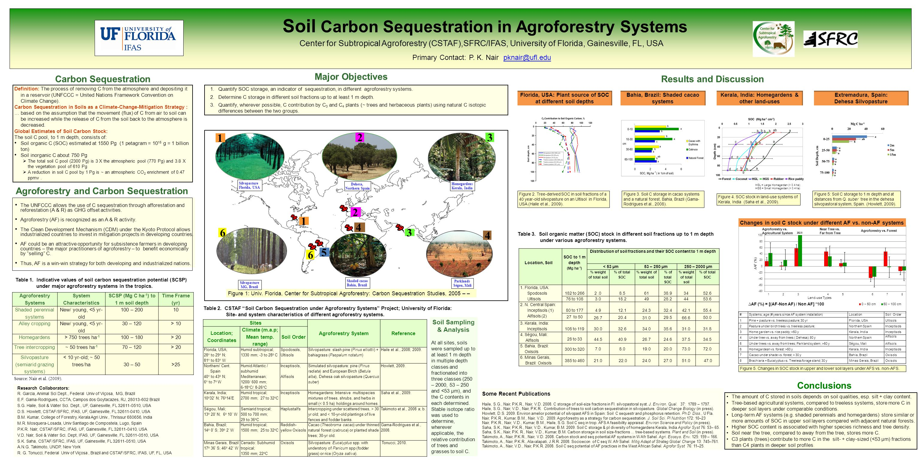Soil Carbon Sequestration in Agroforestry Systems Center for Subtropical Agroforestry (CSTAF),SFRC/IFAS, University of Florida, Gainesville, FL, USA P