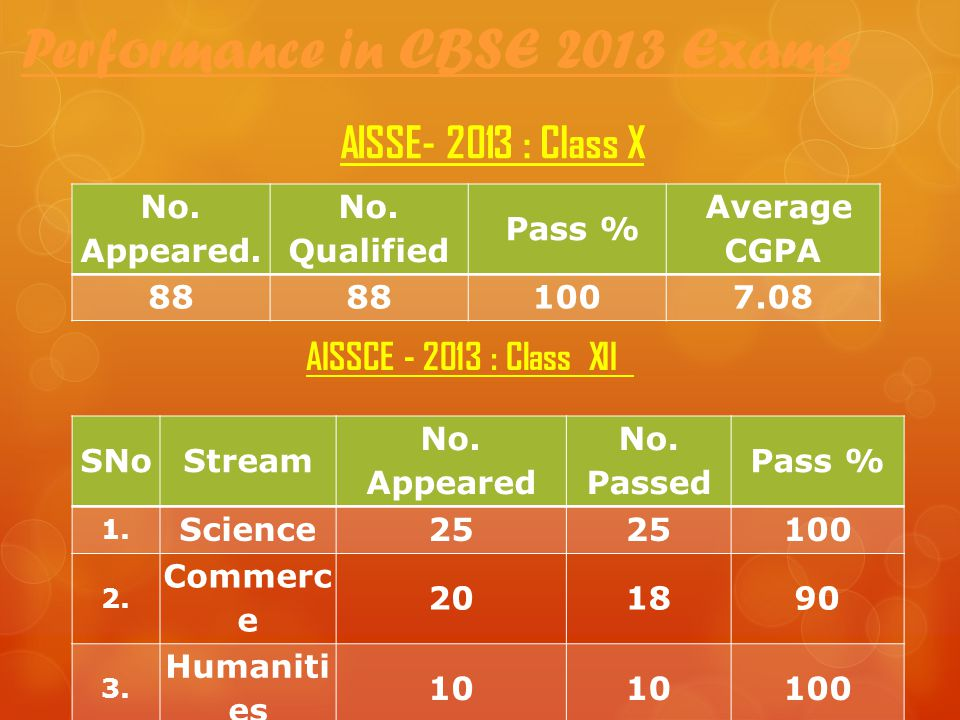 Performance in CBSE 2013 Exams No.Appeared. No.