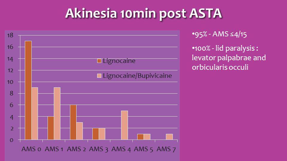 Akinesia 10min post ASTA 95% - AMS ≤4/15 100% - lid paralysis : levator palpabrae and orbicularis occuli