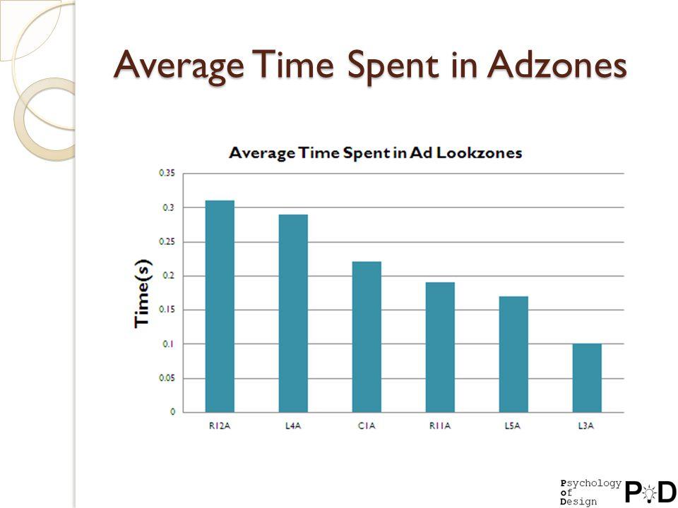 Average Time Spent in Adzones