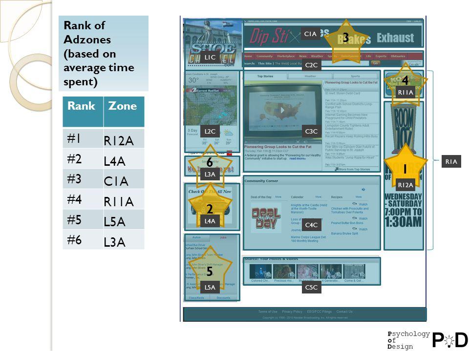 Rank of Adzones (based on average time spent) RankZone #1 R12A #2 L4A #3 C1A #4 R11A #5 L5A #6 L3A 2 5 4 6 3 1 L1C L2C L3A L4A L5A C1A C2C C3C C4C C5C