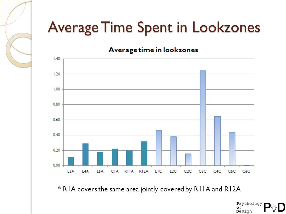 Average Time Spent in Lookzones * R1A covers the same area jointly covered by R11A and R12A