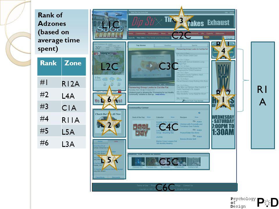 Rank of Adzones (based on average time spent) RankZone #1 R12A #2 L4A #3 C1A #4 R11A #5 L5A #6 L3A L1C C1A C2C L2C C3C L3A L4A L5A C4C C5C R11 A R12 A