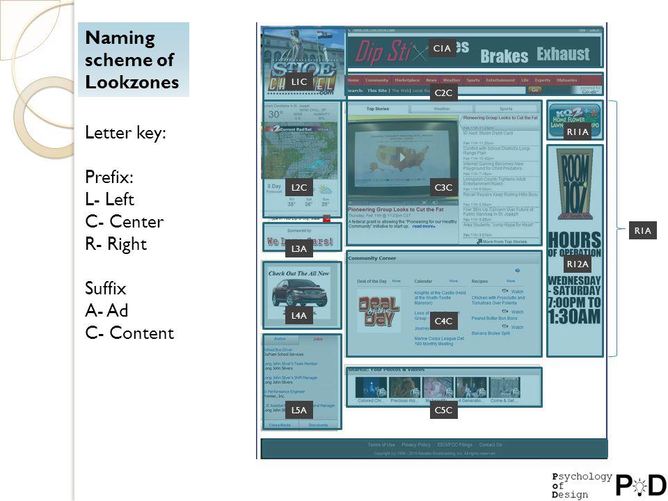 Naming scheme of Lookzones Letter key: Prefix: L- Left C- Center R- Right Suffix A- Ad C- Content L1C L2C L3A L4A L5A C1A C2C C3C C4C C5C R11A R12A R1