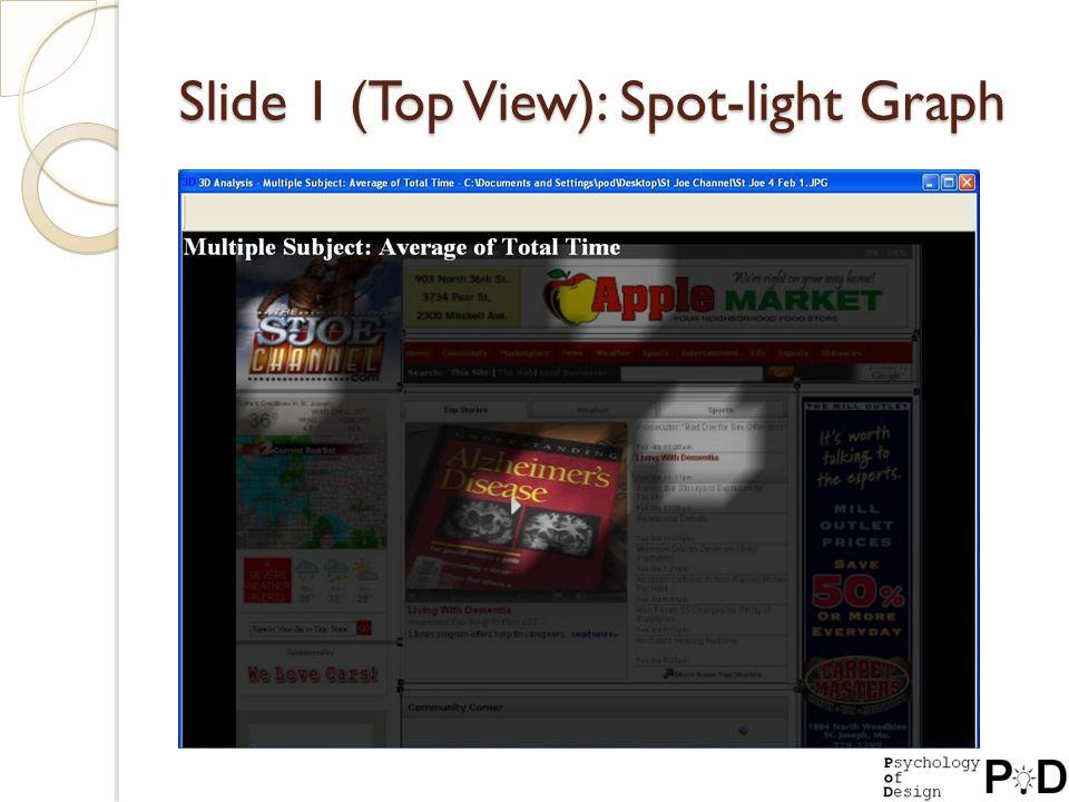 Slide 1 (Top View): Spot-light Graph