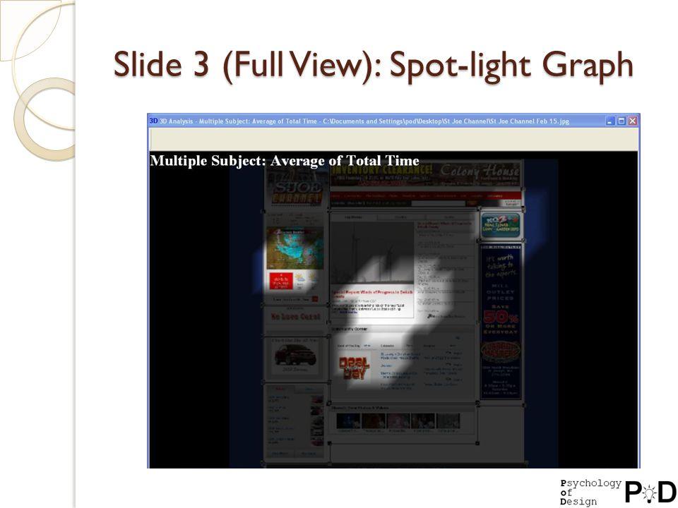 Slide 3 (Full View): Spot-light Graph