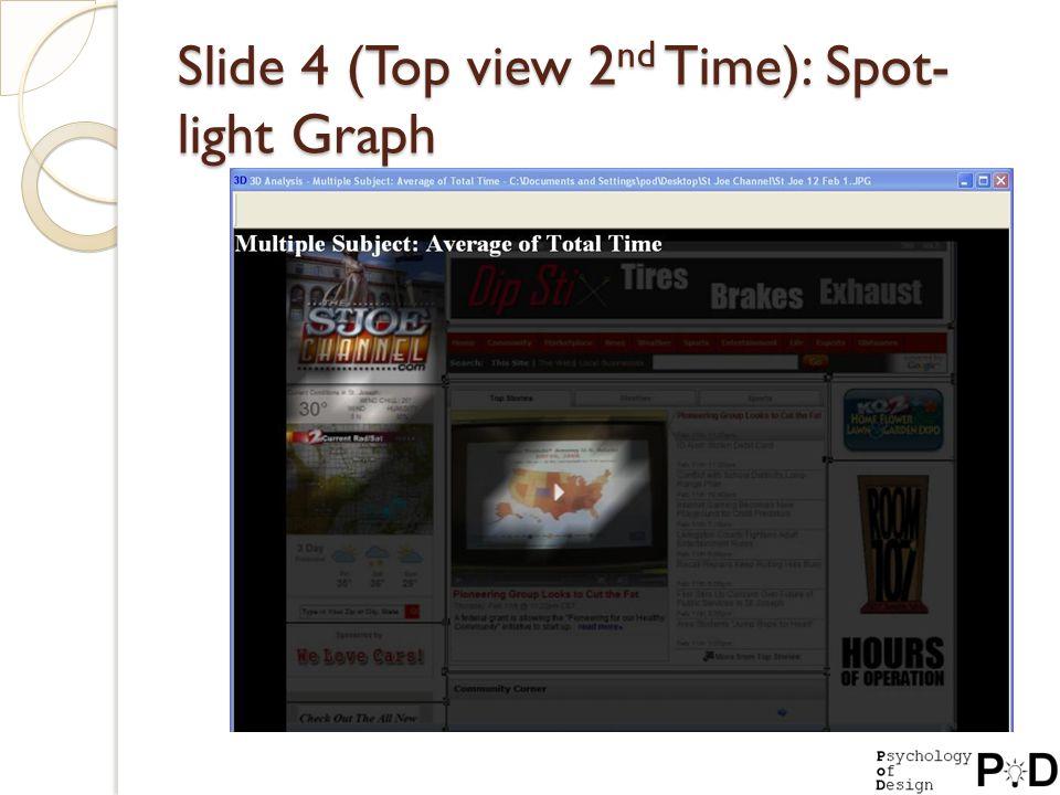 Slide 4 (Top view 2 nd Time): Spot- light Graph