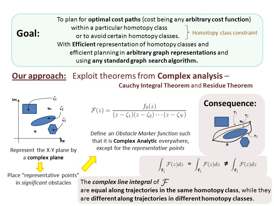 Our approach: Exploit theorems from Complex analysis – Cauchy Integral Theorem and Residue Theorem Re Im Represent the X-Y plane by a complex plane ζ1