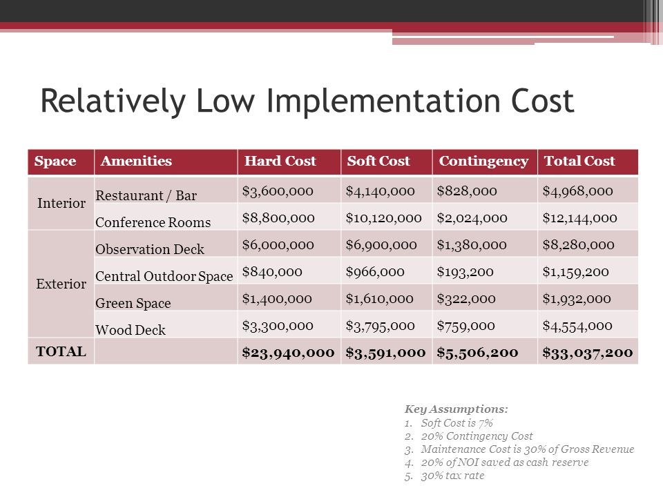 Relatively Low Implementation Cost SpaceAmenitiesHard CostSoft CostContingencyTotal Cost Interior Restaurant / Bar $3,600,000 $4,140,000 $828,000 $4,968,000 Conference Rooms $8,800,000 $10,120,000 $2,024,000 $12,144,000 Exterior Observation Deck $6,000,000 $6,900,000 $1,380,000 $8,280,000 Central Outdoor Space $840,000 $966,000 $193,200 $1,159,200 Green Space $1,400,000 $1,610,000 $322,000 $1,932,000 Wood Deck $3,300,000 $3,795,000 $759,000 $4,554,000 TOTAL $23,940,000 $3,591,000 $5,506,200 $33,037,200 Key Assumptions: 1.Soft Cost is 7% 2.20% Contingency Cost 3.Maintenance Cost is 30% of Gross Revenue 4.20% of NOI saved as cash reserve 5.30% tax rate