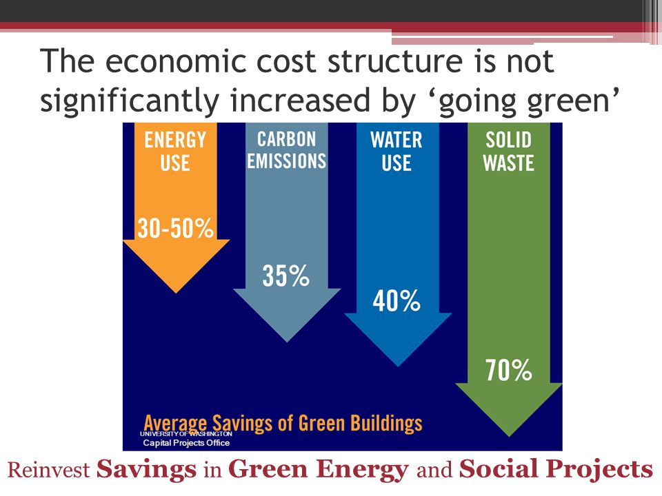 The economic cost structure is not significantly increased by 'going green' Reinvest Savings in Green Energy and Social Projects