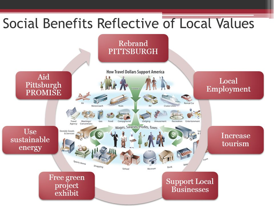 Social Benefits Reflective of Local Values Rebrand PITTSBURGH Local Employment Increase tourism Support Local Businesses Free green project exhibit Use sustainable energy Aid Pittsburgh PROMISE