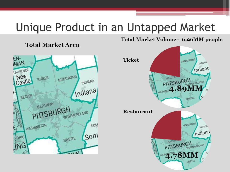 Unique Product in an Untapped Market Ticket Total Market Area