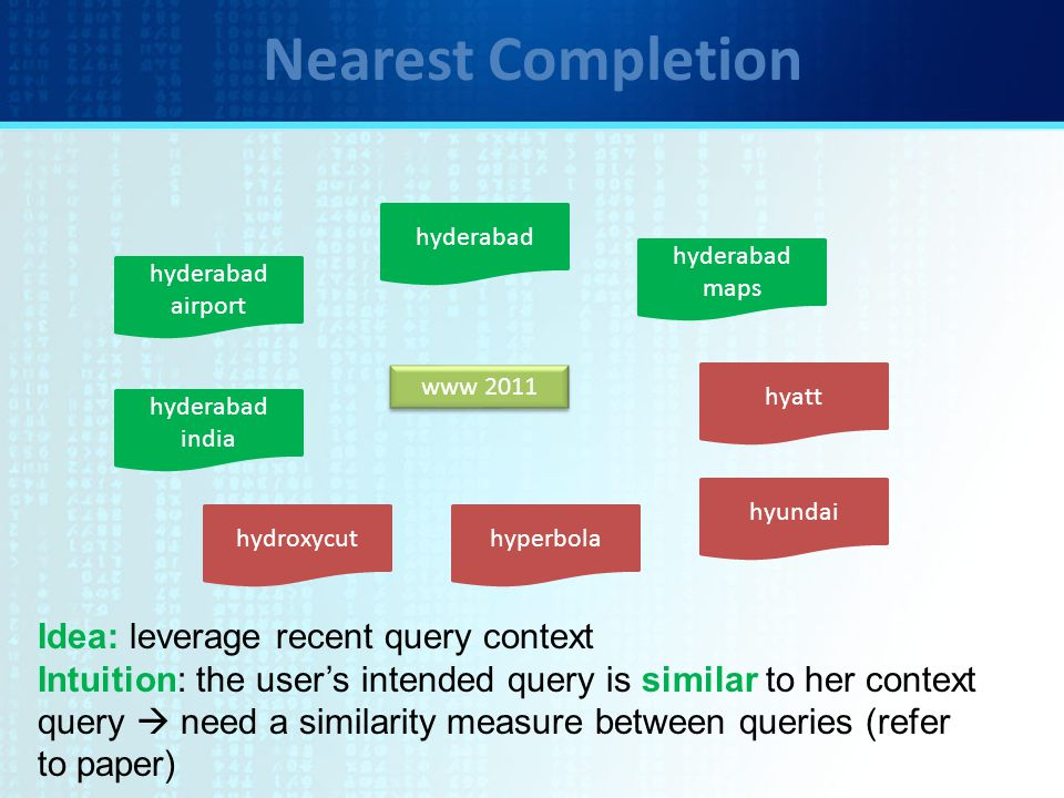 Nearest Completion www 2011 Idea: leverage recent query context Intuition: the user's intended query is similar to her context query  need a similarity measure between queries (refer to paper) hyderabad airport hyderabad maps hyderabad india hydroxycuthyperbola hyundai hyatt