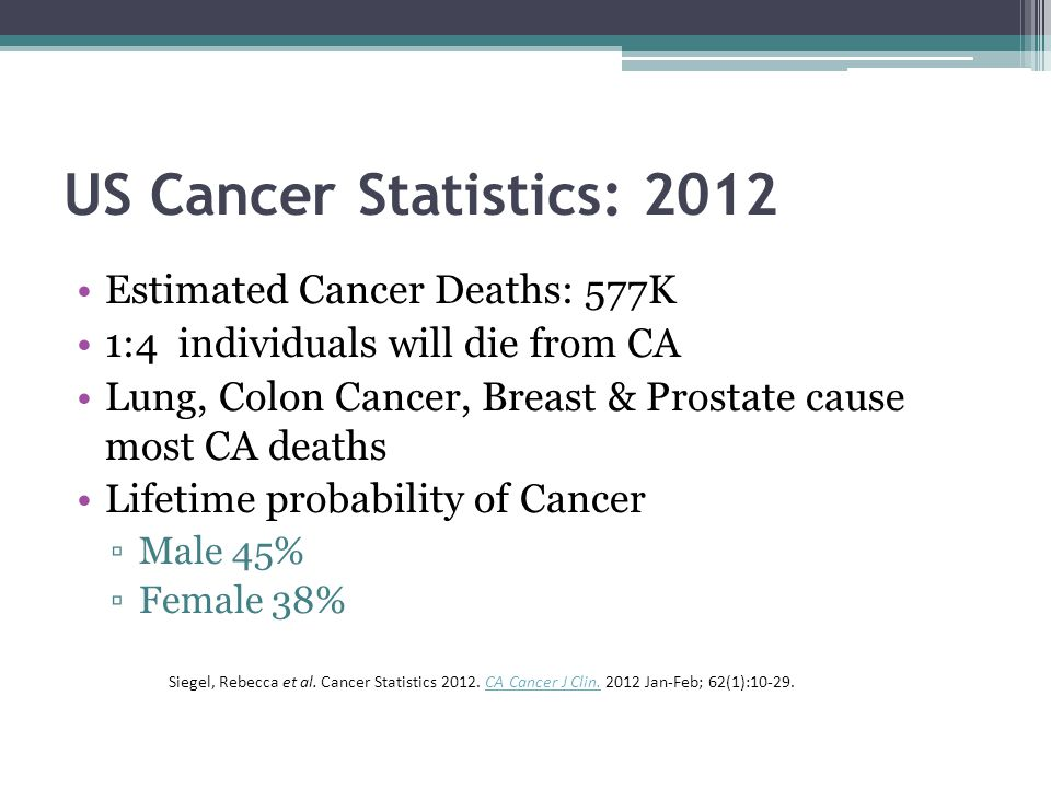 US Cancer Statistics: 2012 Estimated Cancer Deaths: 577K 1:4 individuals will die from CA Lung, Colon Cancer, Breast & Prostate cause most CA deaths Lifetime probability of Cancer ▫Male 45% ▫Female 38% Siegel, Rebecca et al.