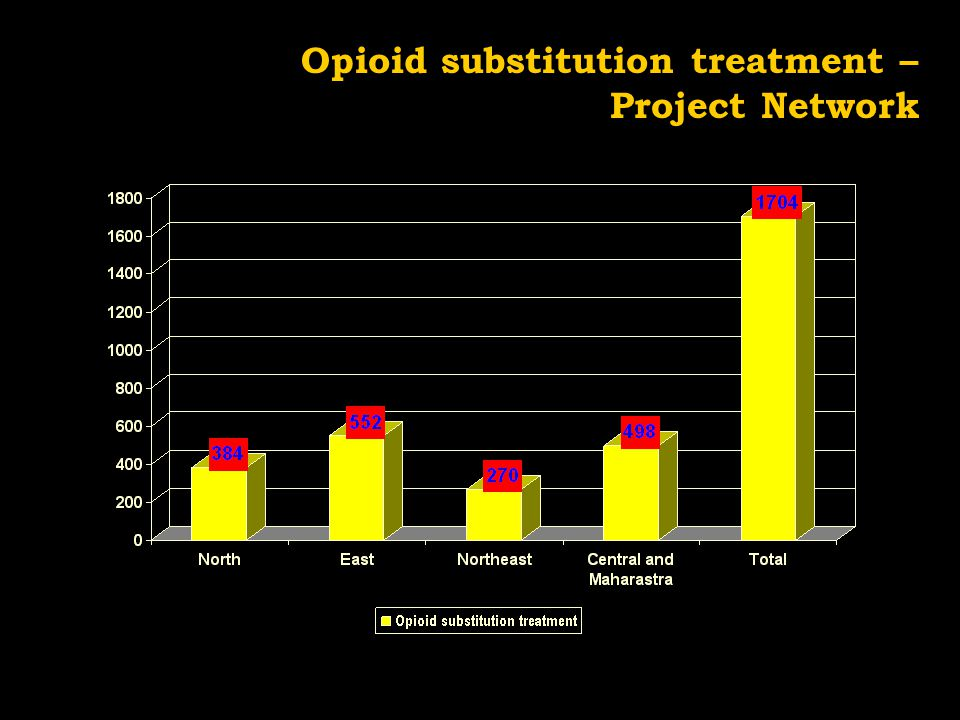 Opioid substitution treatment – Project Network