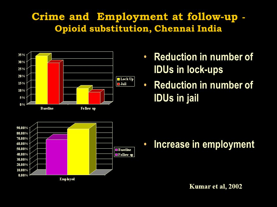 Crime and Employment at follow-up - Opioid substitution, Chennai India Reduction in number of IDUs in lock-ups Reduction in number of IDUs in jail Increase in employment Kumar et al, 2002