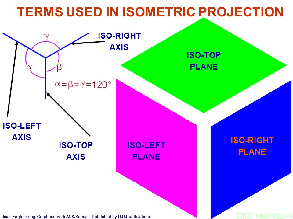 TERMS USED IN ISOMETRIC PROJECTION ISO-LEFT PLANE ISO-TOP PLANE ISO-RIGHT PLANE ISO-LEFT AXIS ISO-RIGHT AXIS ISO-TOP AXIS Read Engineering Graphics by
