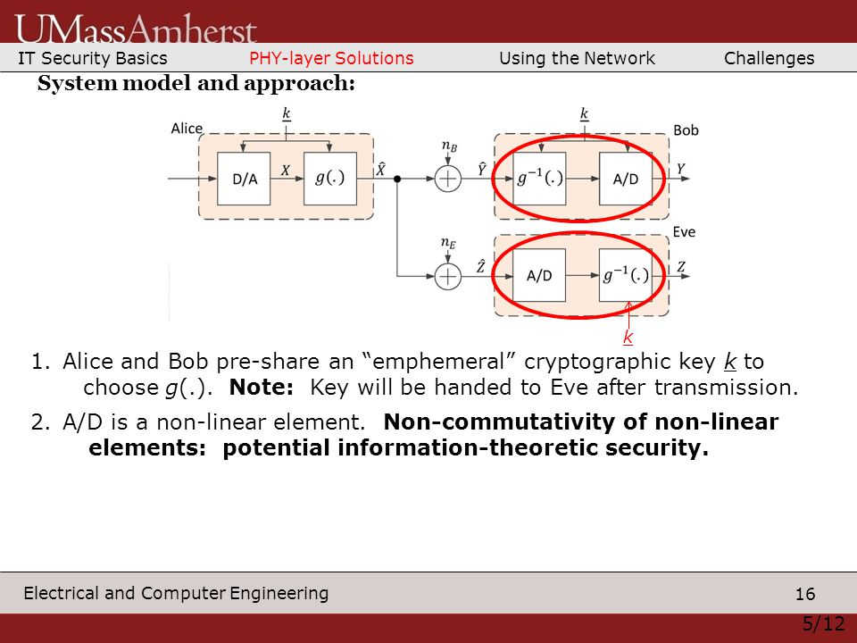 16 Electrical and Computer Engineering 5/12 System model and approach: 1.Alice and Bob pre-share an emphemeral cryptographic key k to choose g(.).