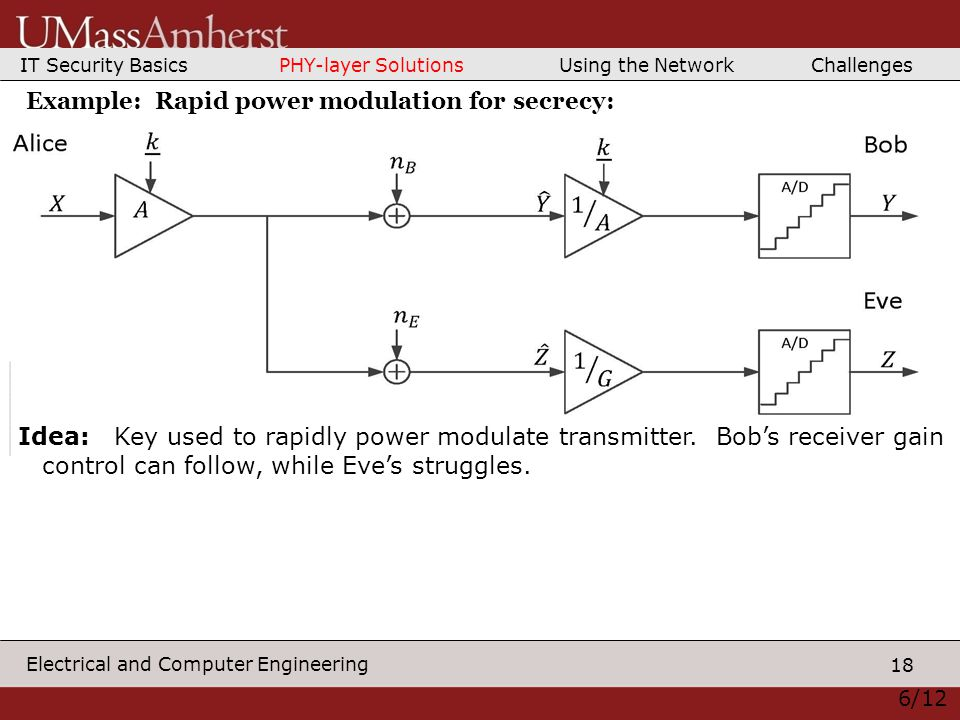 18 Electrical and Computer Engineering 6/12 Example: Rapid power modulation for secrecy: Idea: Key used to rapidly power modulate transmitter.