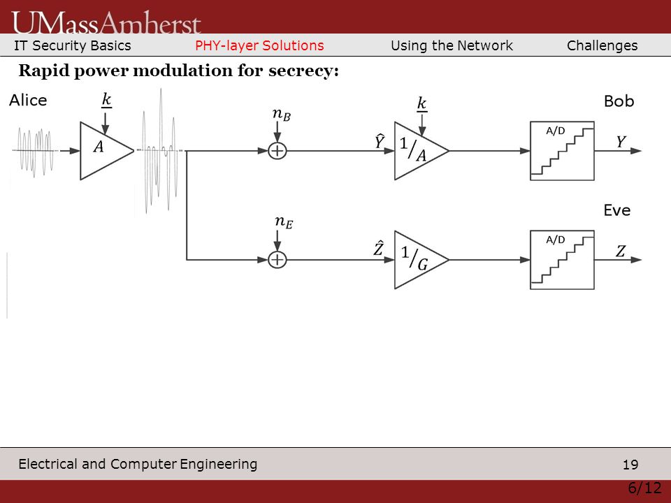 19 Electrical and Computer Engineering 6/12 Rapid power modulation for secrecy: IT Security Basics PHY-layer Solutions Using the Network Challenges