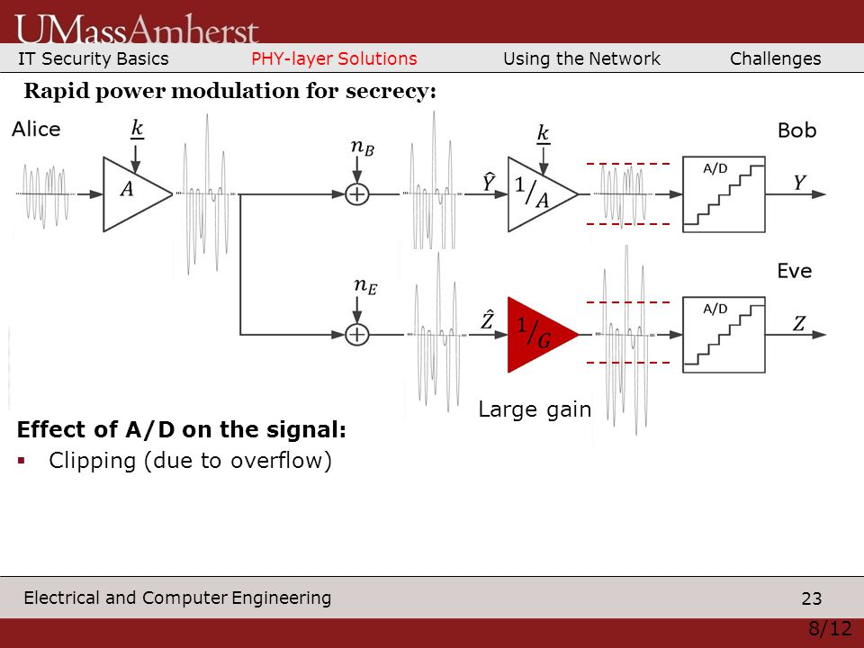 23 Electrical and Computer Engineering Large gain Effect of A/D on the signal:  Clipping (due to overflow) 8/12 Rapid power modulation for secrecy: IT Security Basics PHY-layer Solutions Using the Network Challenges