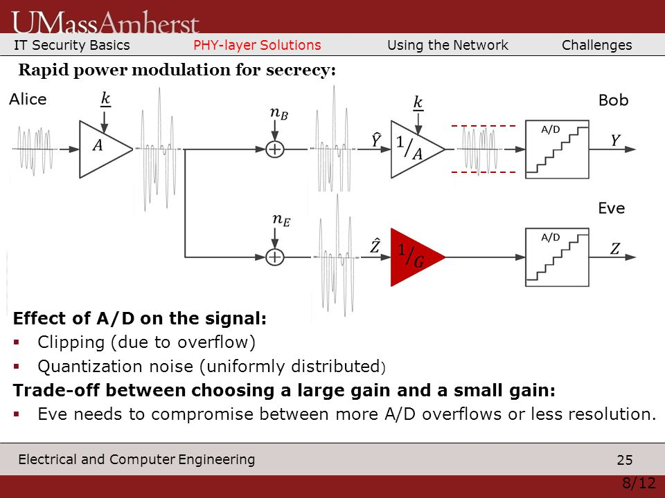 25 Electrical and Computer Engineering Effect of A/D on the signal:  Clipping (due to overflow)  Quantization noise (uniformly distributed ) Trade-off between choosing a large gain and a small gain:  Eve needs to compromise between more A/D overflows or less resolution.