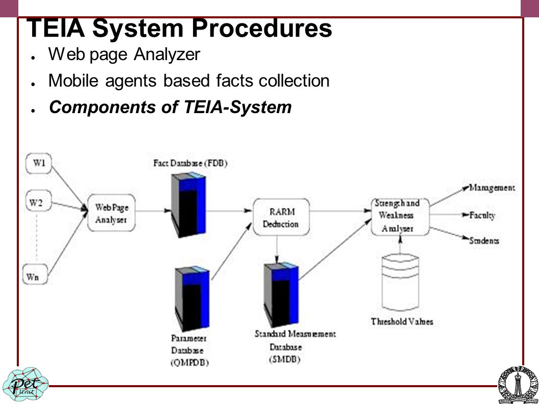 TEIA System Procedures ● Web page Analyzer ● Mobile agents based facts collection ● Components of TEIA-System