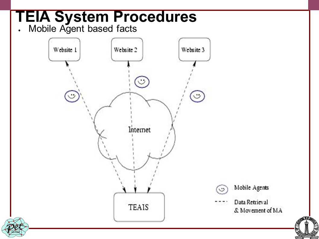 TEIA System Procedures ● Mobile Agent based facts