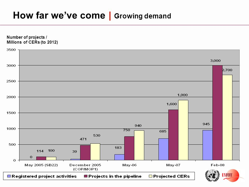 4 Number of projects / Millions of CERs (to 2012) How far we've come | Growing demand