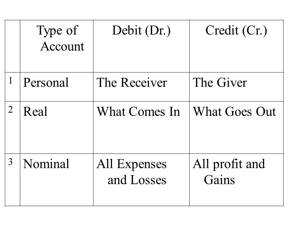 Type of Account Debit (Dr.)Credit (Cr.) 1 PersonalThe ReceiverThe Giver 2 RealWhat Comes InWhat Goes Out 3 NominalAll Expenses and Losses All profit and Gains