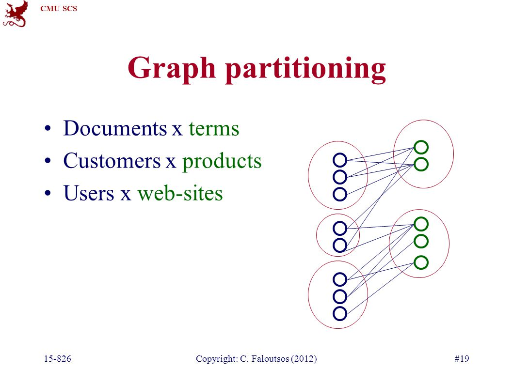 CMU SCS 15-826Copyright: C. Faloutsos (2012)#19 Graph partitioning Documents x terms Customers x products Users x web-sites