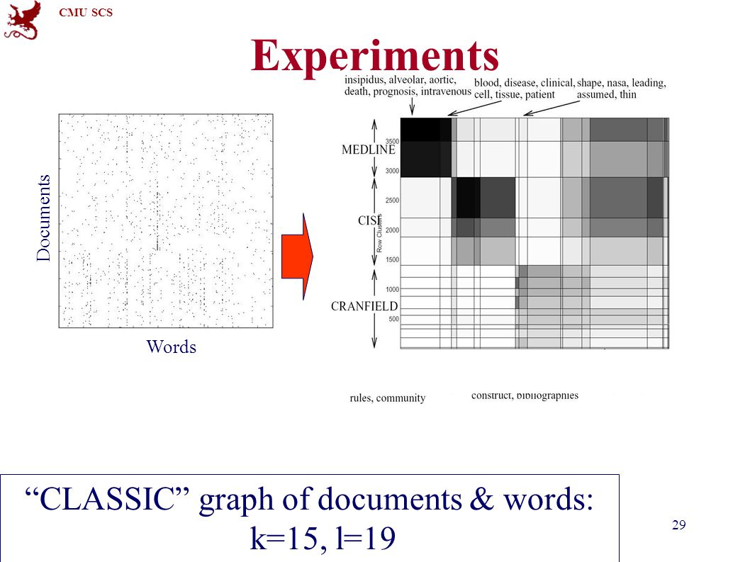 "CMU SCS 15-826Copyright: C. Faloutsos (2012)29 Experiments ""CLASSIC"" graph of documents & words: k=15, l=19 Documents Words"