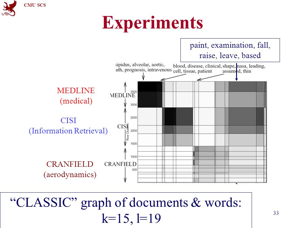 "CMU SCS 15-826Copyright: C. Faloutsos (2012)33 Experiments ""CLASSIC"" graph of documents & words: k=15, l=19 paint, examination, fall, raise, leave, ba"