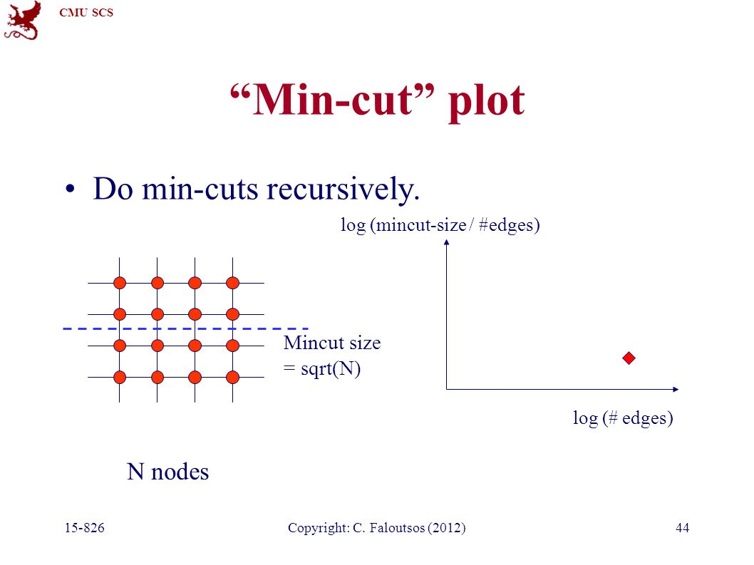 CMU SCS Copyright: C. Faloutsos (2012)44 Min-cut plot Do min-cuts recursively.