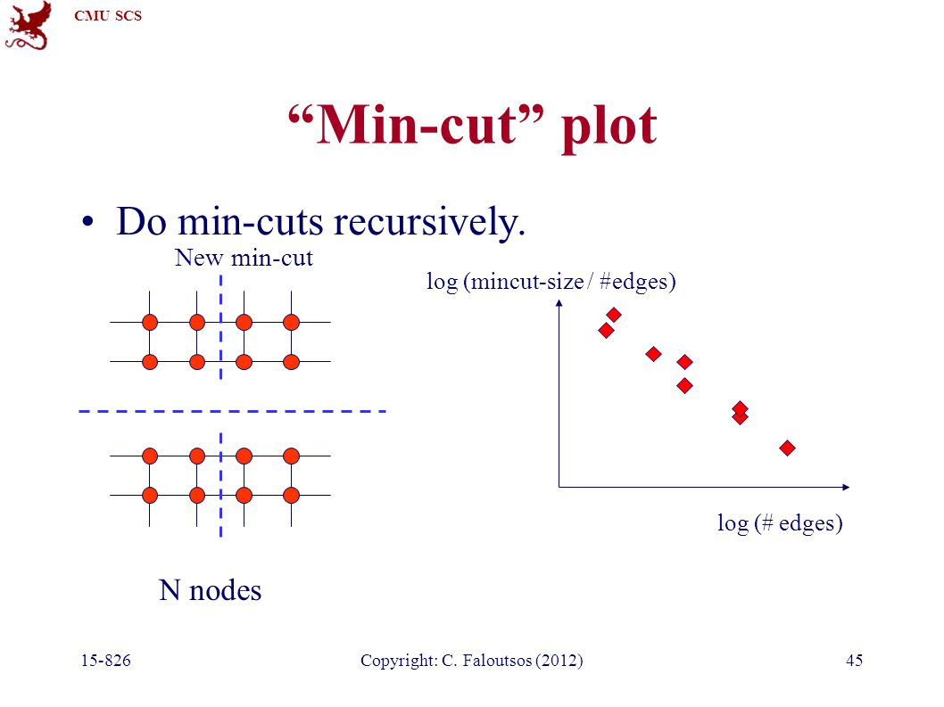 "CMU SCS 15-826Copyright: C. Faloutsos (2012)45 ""Min-cut"" plot Do min-cuts recursively. log (# edges) log (mincut-size / #edges) N nodes New min-cut"