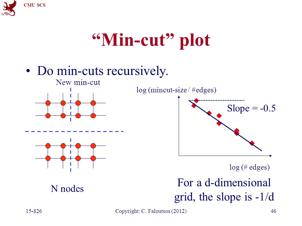 CMU SCS Copyright: C. Faloutsos (2012)46 Min-cut plot Do min-cuts recursively.