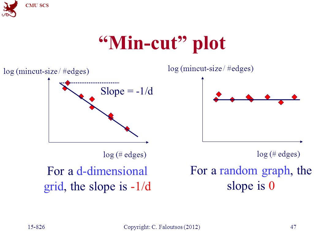"CMU SCS 15-826Copyright: C. Faloutsos (2012)47 ""Min-cut"" plot log (# edges) log (mincut-size / #edges) Slope = -1/d For a d-dimensional grid, the slop"