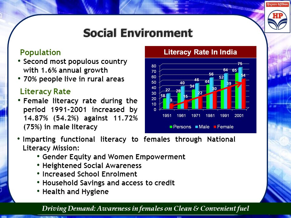 Social Environment Literacy Rate In India Population Second most populous country with 1.6% annual growth 70% people live in rural areas Literacy Rate