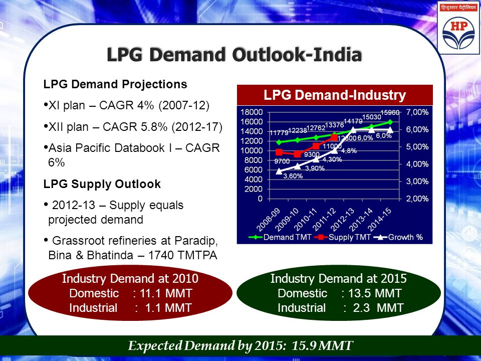 LPG Demand Outlook-India LPG Demand Projections XI plan – CAGR 4% (2007-12) XII plan – CAGR 5.8% (2012-17) Asia Pacific Databook I – CAGR 6% LPG Suppl