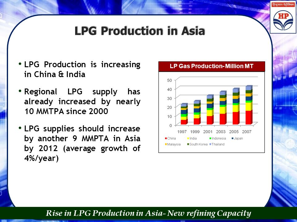 LPG Production in Asia Rise in LPG Production in Asia- New refining Capacity LPG Production is increasing in China & India Regional LPG supply has alr