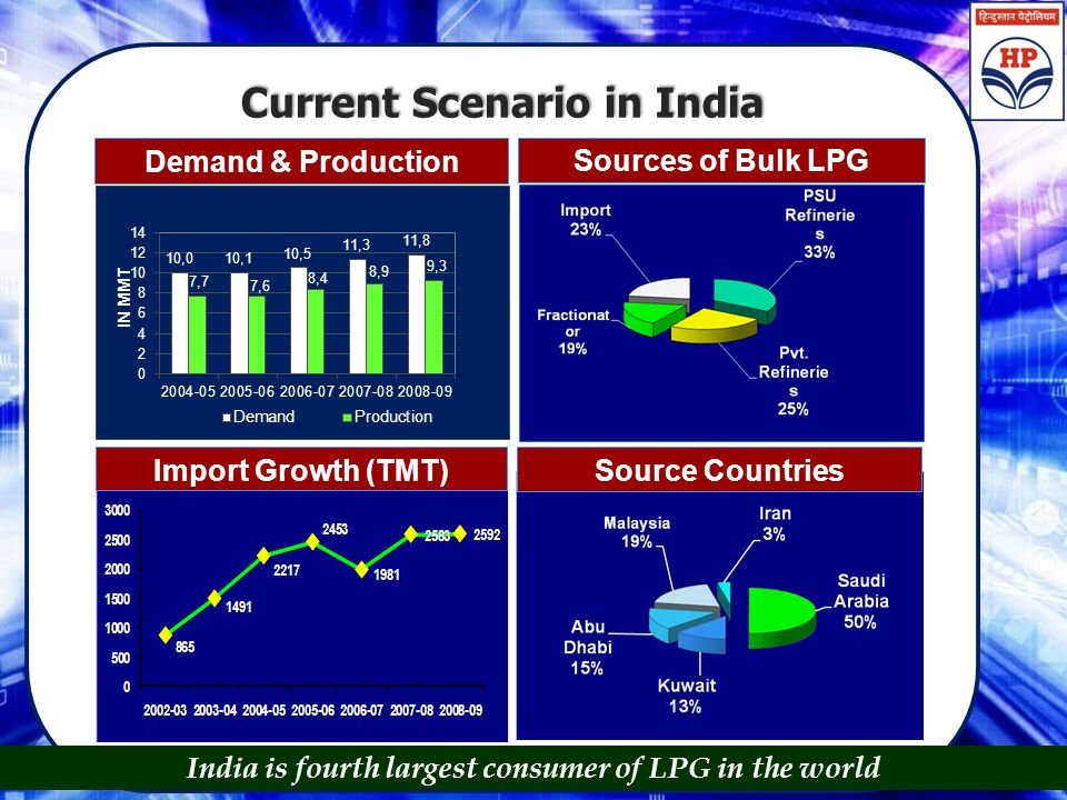 Current Scenario in India Demand & Production 2004-09 Sources of Bulk LPG Import Growth (TMT) Source Countries India is fourth largest consumer of LPG
