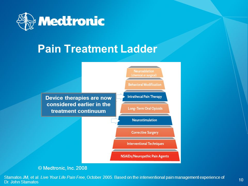 10 © Medtronic, Inc. 2008 Device therapies are now considered earlier in the treatment continuum Stamatos JM, et al. Live Your Life Pain Free, October