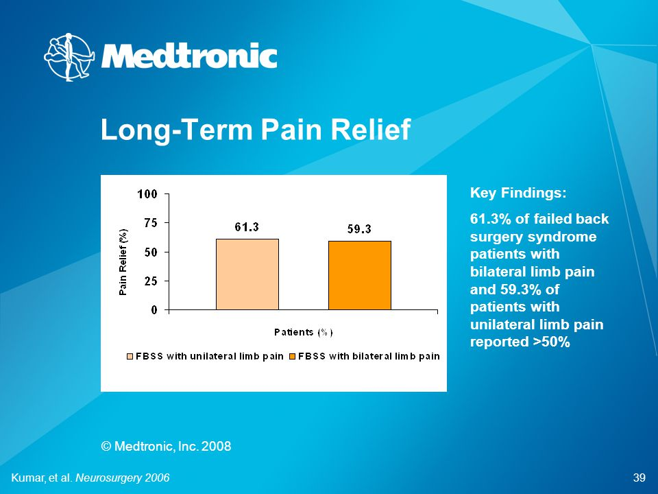 39 © Medtronic, Inc. 2008 Long-Term Pain Relief Kumar, et al. Neurosurgery 2006 Key Findings: 61.3% of failed back surgery syndrome patients with bila