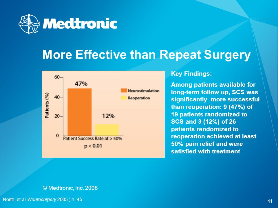 41 © Medtronic, Inc. 2008 More Effective than Repeat Surgery North, et al. Neurosurgery 2005 ; n=45 Key Findings: Among patients available for long-te