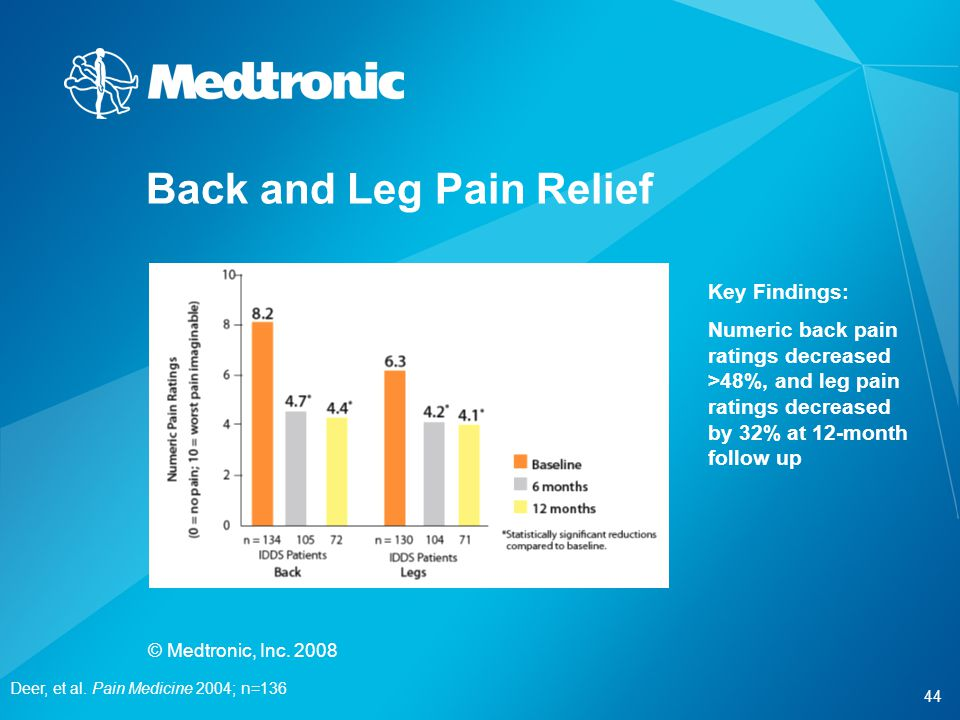 44 © Medtronic, Inc. 2008 Back and Leg Pain Relief Deer, et al. Pain Medicine 2004; n=136 Key Findings: Numeric back pain ratings decreased >48%, and