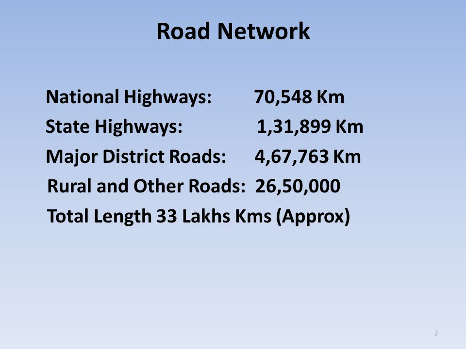 Road Network National Highways: 70,548 Km State Highways: 1,31,899 Km Major District Roads: 4,67,763 Km Rural and Other Roads: 26,50,000 Total Length 33 Lakhs Kms (Approx) 2